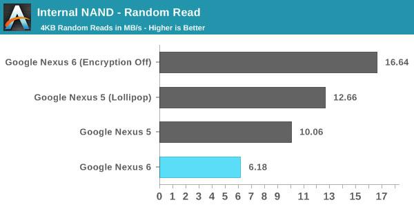 Nexus-6-Rendimiento